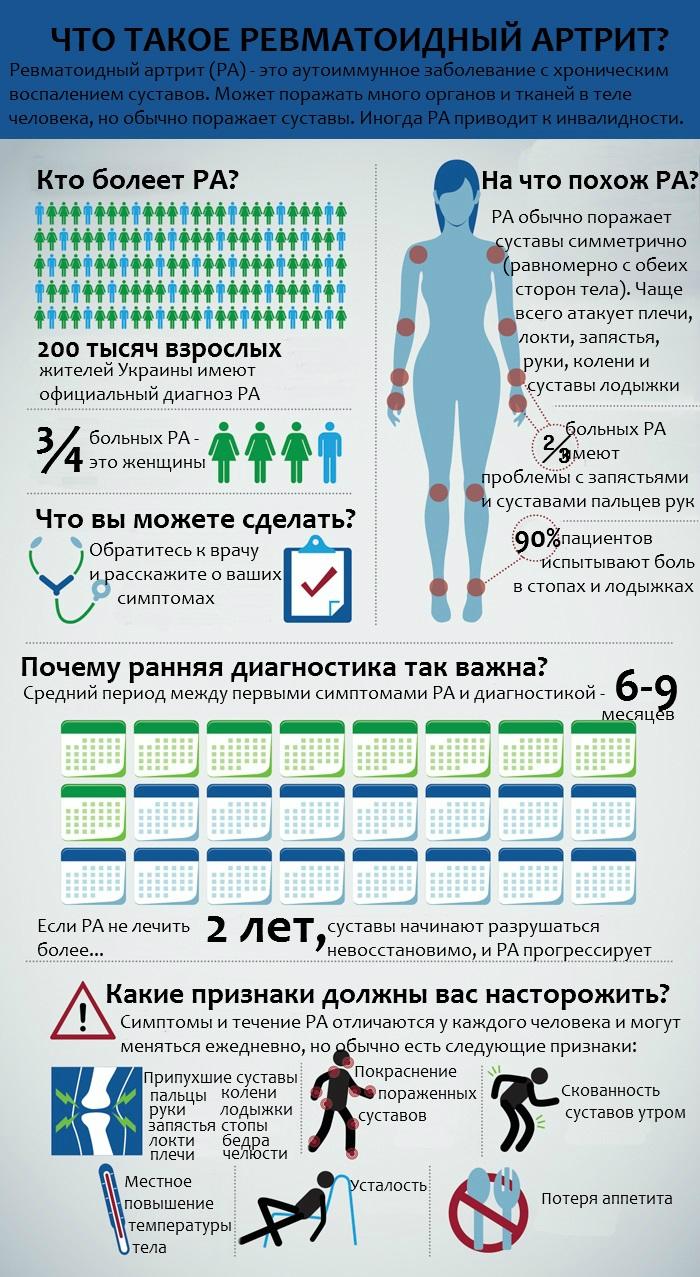 Информация о ревматоидном артрите
