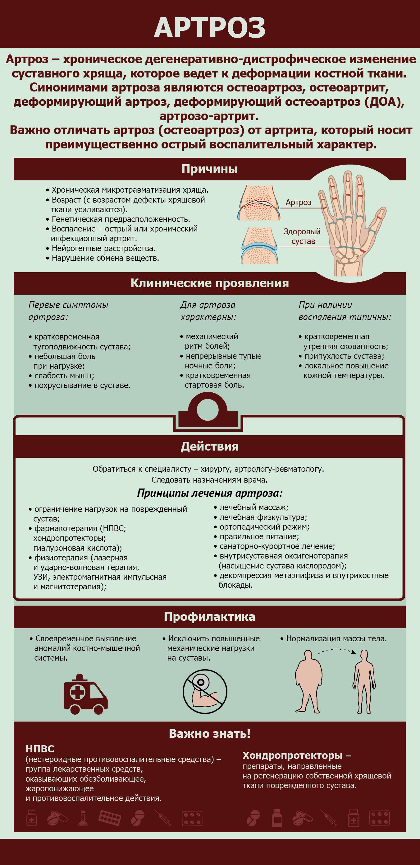 Факты о артрозе