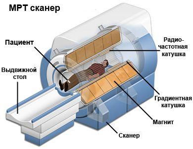 МРТ-сканер
